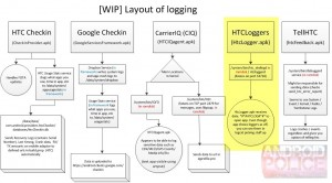 Android Police - Layout of logging