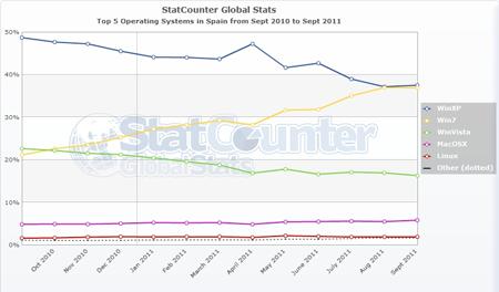 StatCounter - Sistemas operativos - España