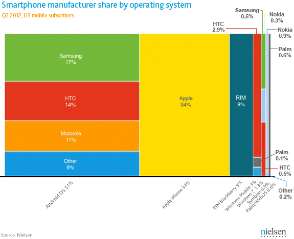 Q2 2012, US - Smartphone manufacturers share updated