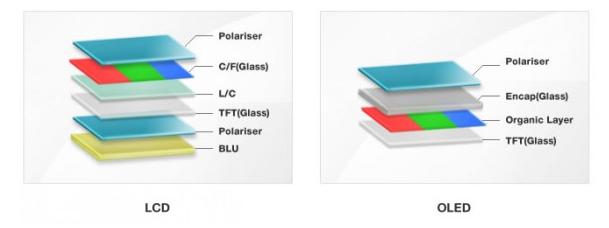 LCD-OLED