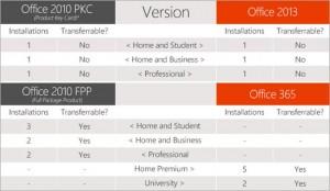 La nueva versión de Office 2013 no podrá reinstalarse en otros equipos