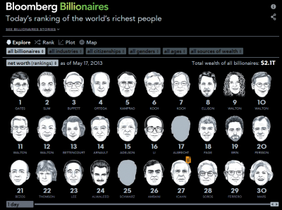 Bloomberg Billionaires