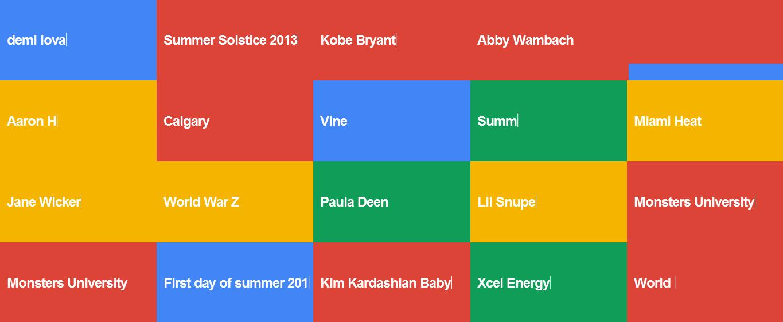 Cuales son las búsquedas más populares de Google