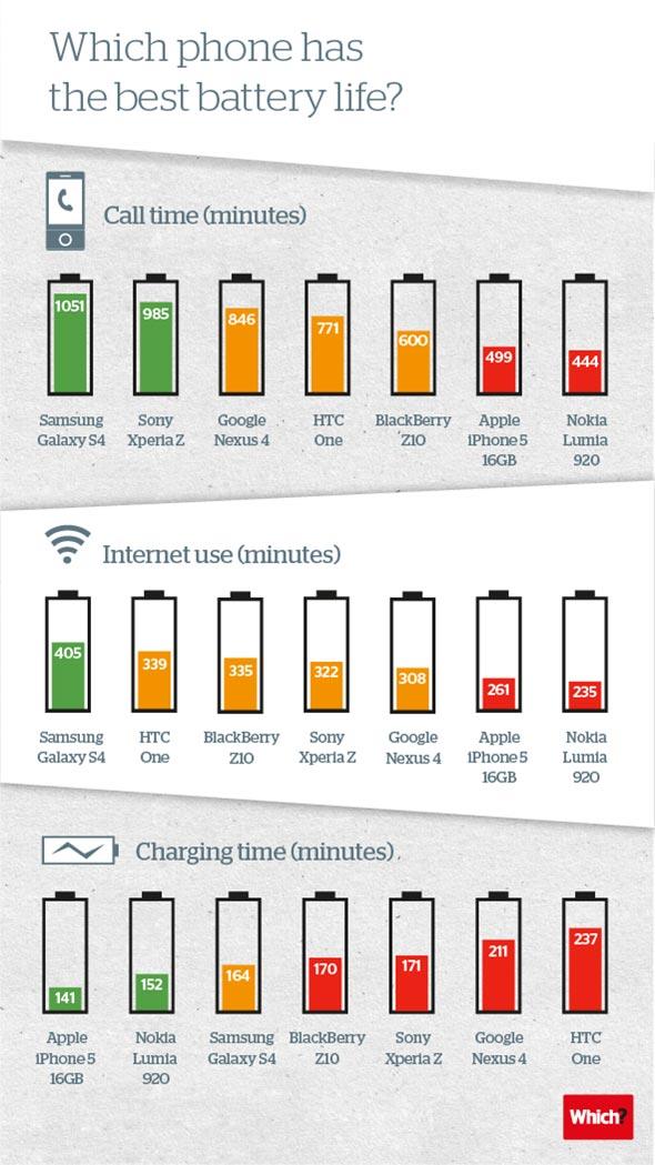 Qué smartphone tiene la mejor duración de batería