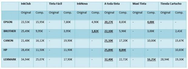 comparativa cartuchos de tinta