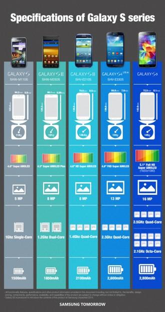 Samsung Galaxy S5 Exynos Octa-Core