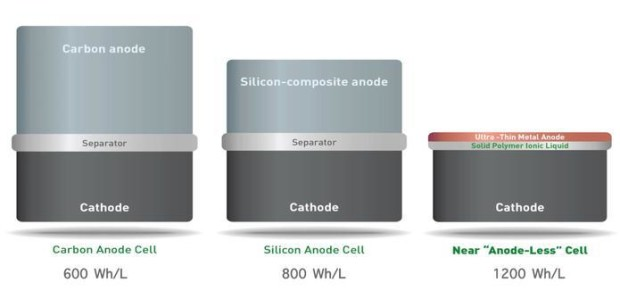 Solid-energy-battery-technology