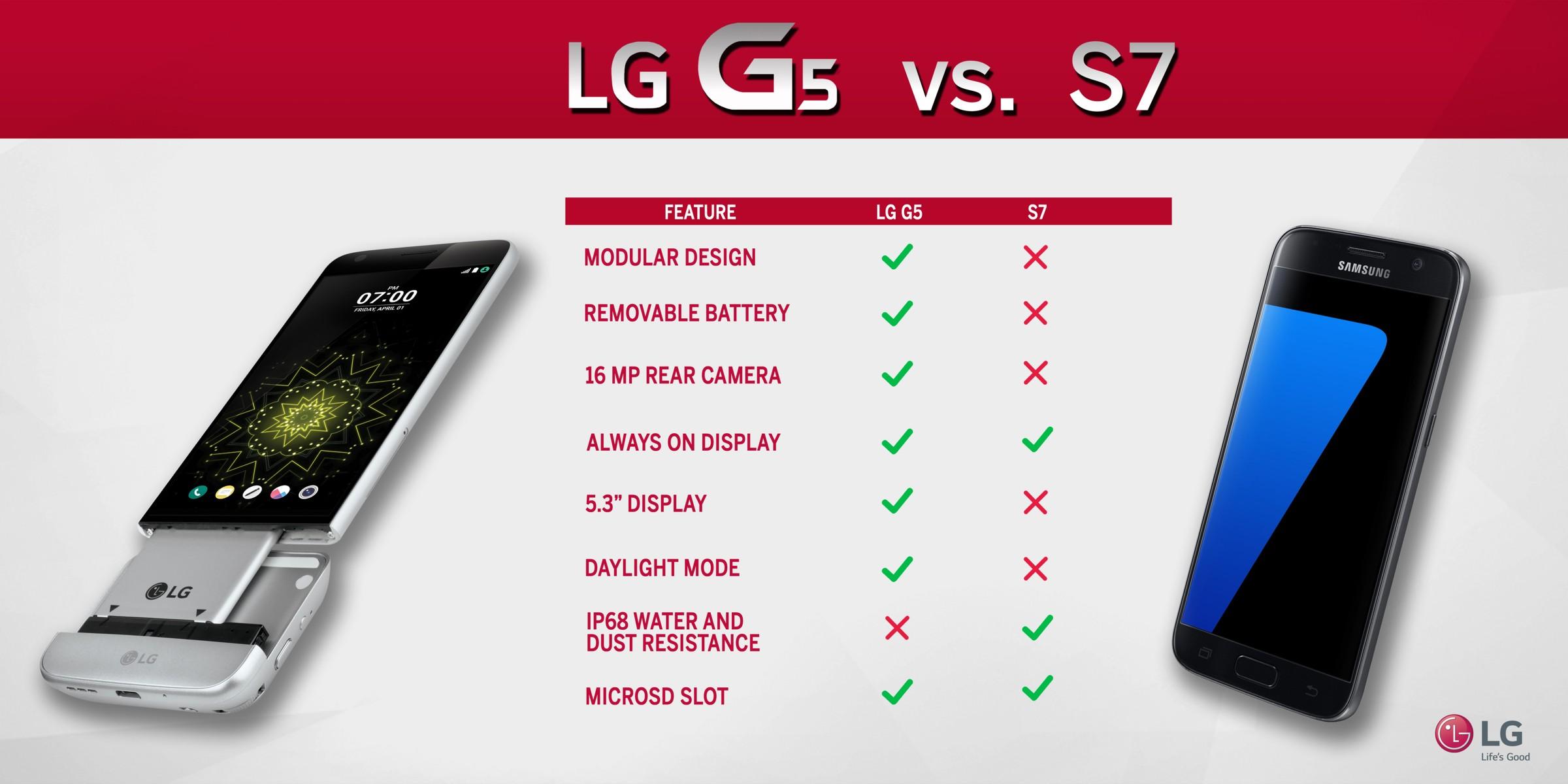 LG y Samsung 1