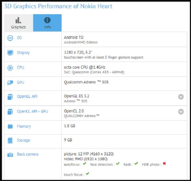 Nokia Heart1